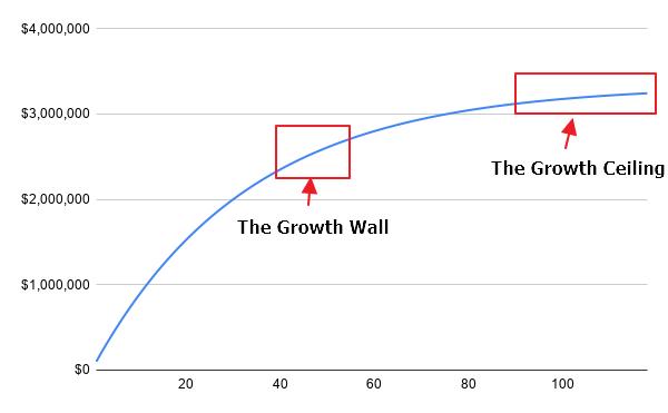 customer churn effect on growth rate